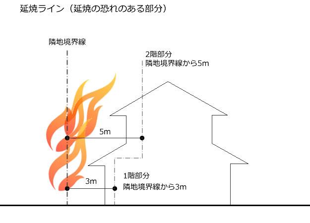 ログハウス,建築基準法改正